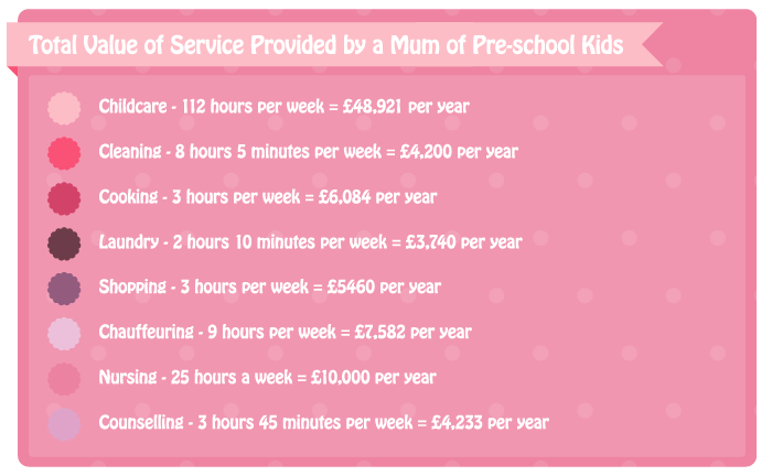 Total value of service provided by a mum of pre-school kids